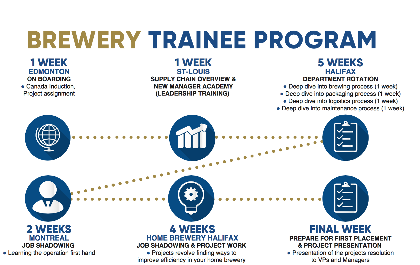 Brewery Development Trainee Program