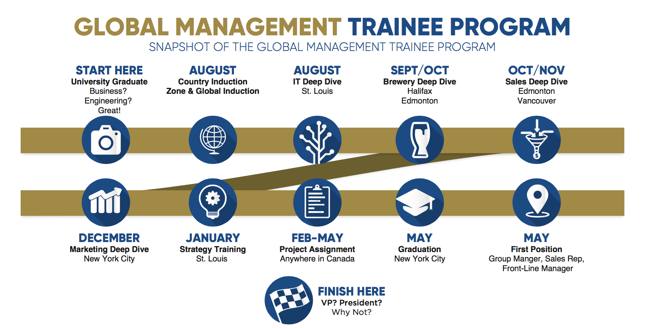 Global Management Trainee Program