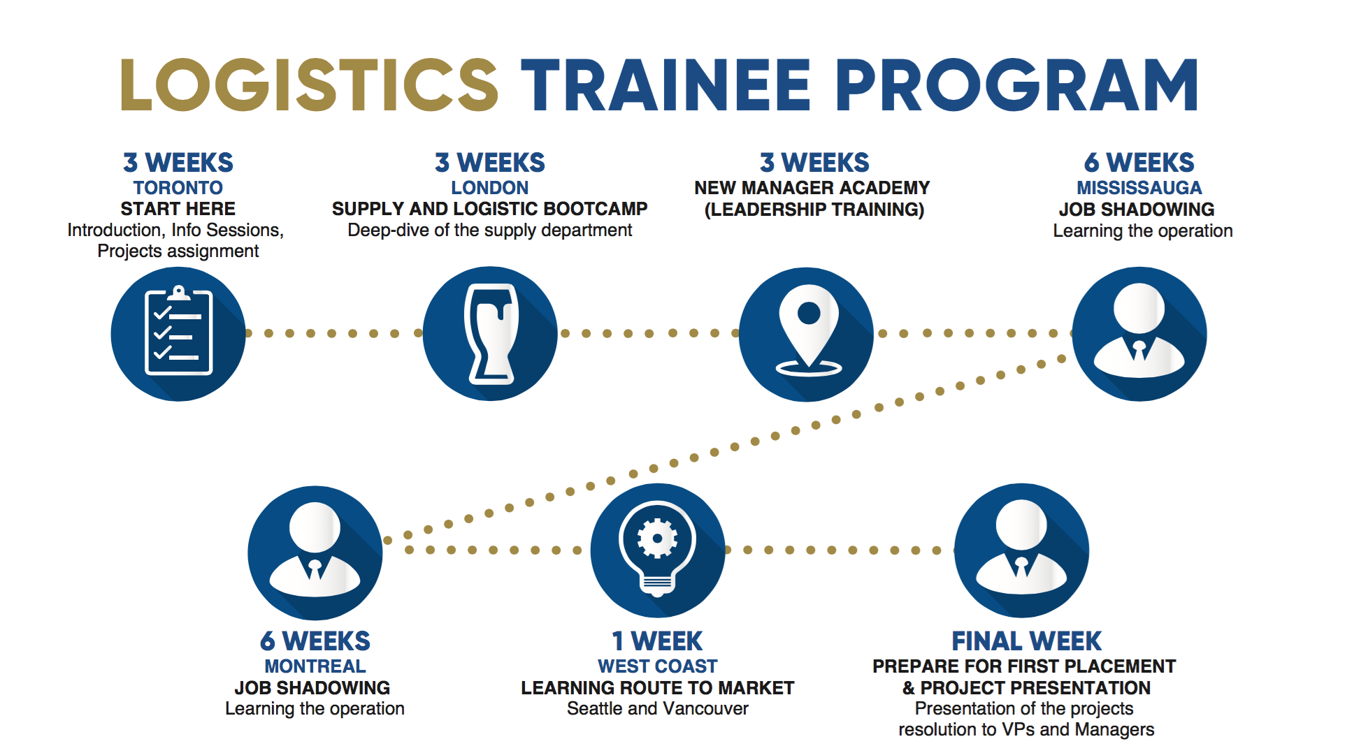 Logistics Trainee Program