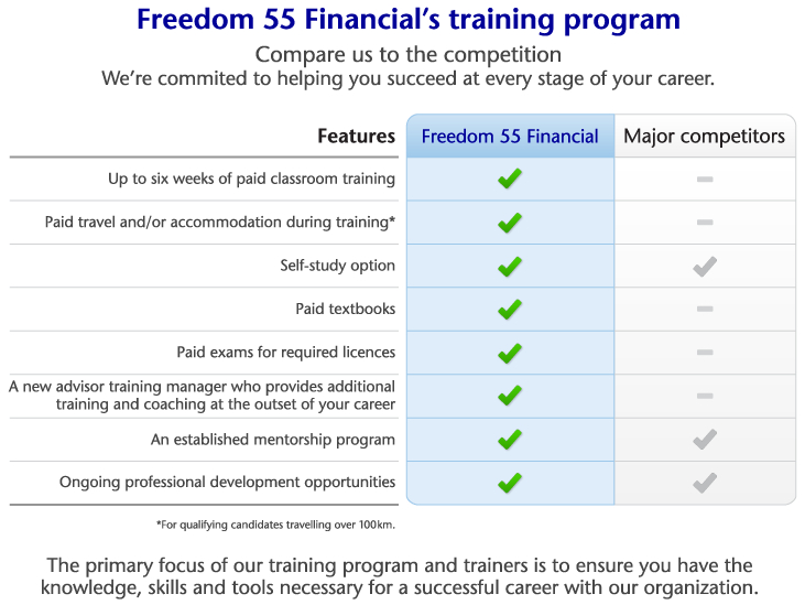 Freedom 55 Financial's Training Program
